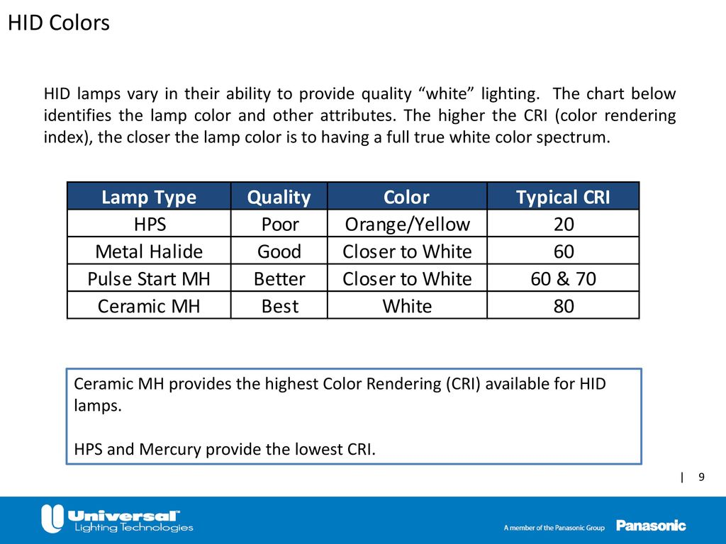 Hid color chart image collections free any chart examples hid color chart gallery free any chart examples lamp color chart image collections free any chart nvjuhfo Choice Image