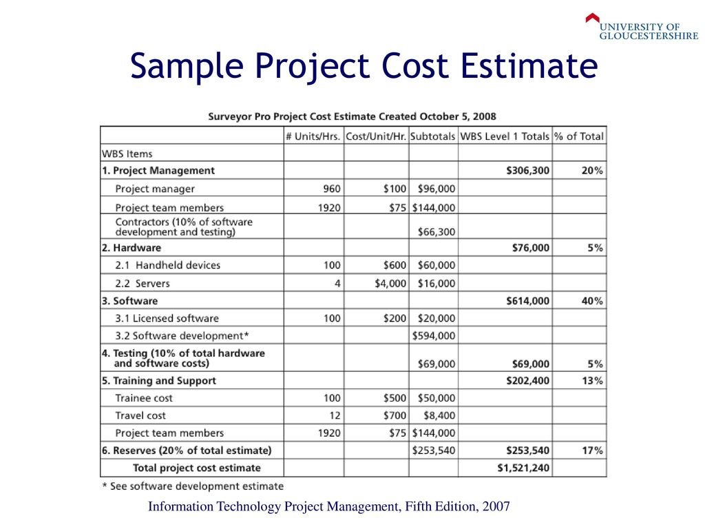 project cost estimation example project cost estimation sample - Kays.makehauk.co