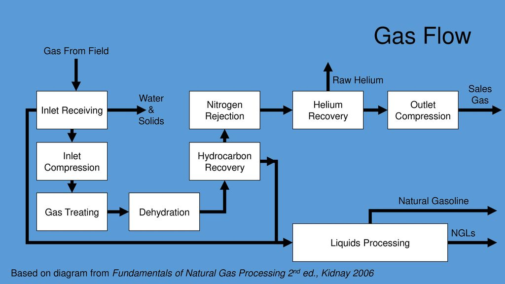 Hydrocarbon Components Of Natural Gas