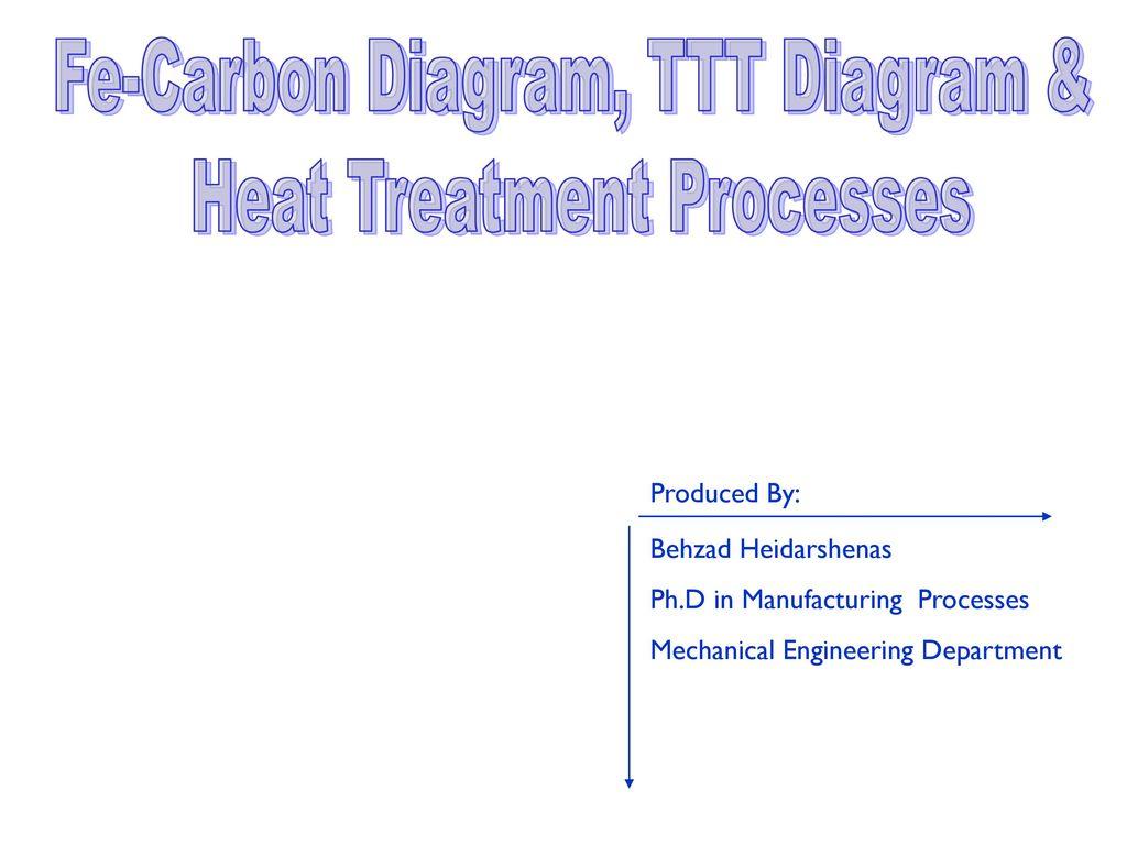 Welding Ttt Diagram Electrical Wiring Diagrams Symbols Fe Carbon Heat Treatment Processes Ppt Rh Slideplayer Com Cct Time