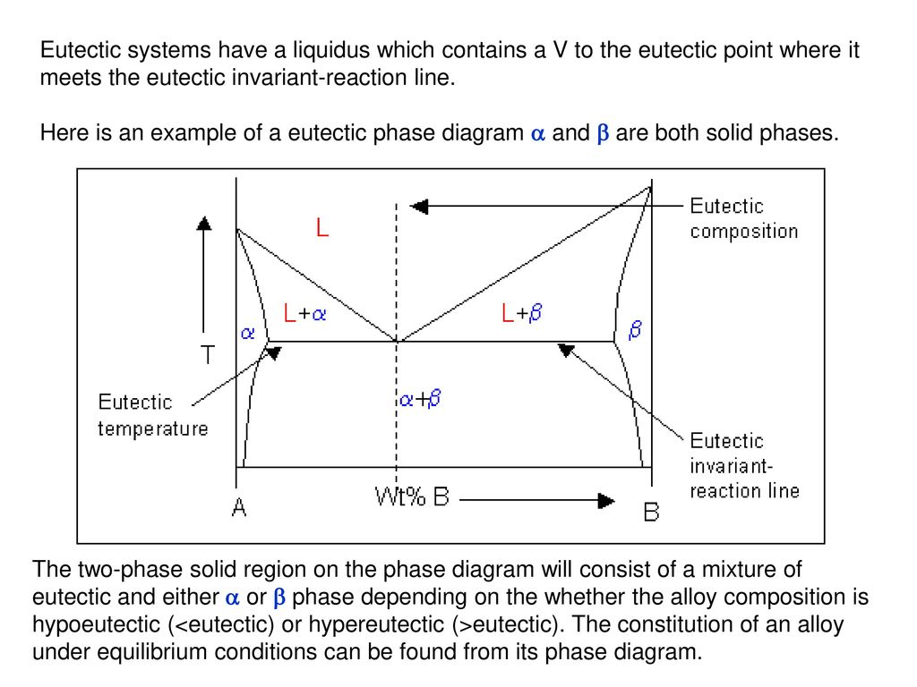 Phase diagrams ppt video online download 15 eutectic pooptronica Images