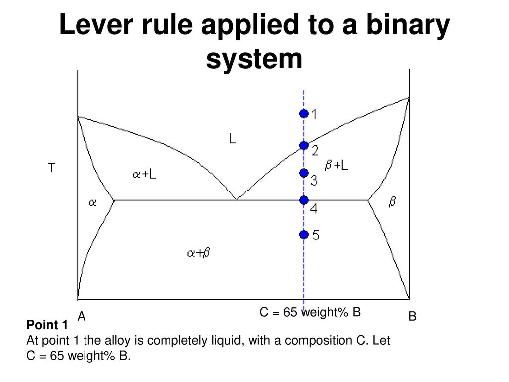 Phase diagrams ppt video online download 23 lever pooptronica