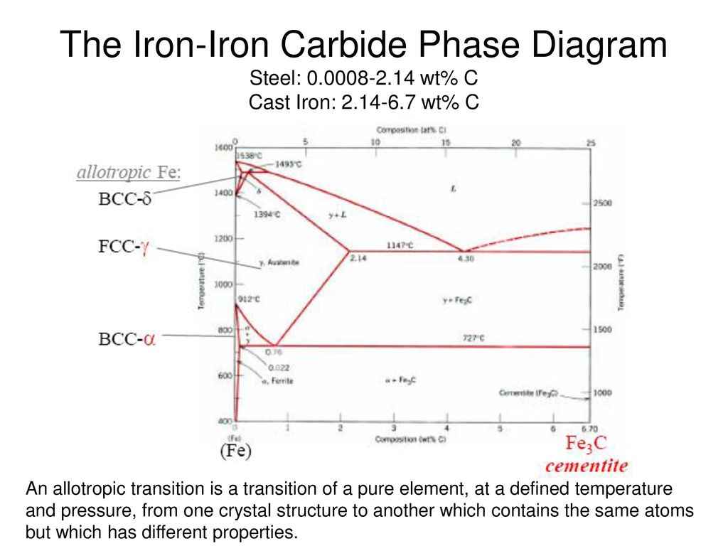 Phase diagrams ppt video online download the iron iron carbide phase diagram steel 0 0008 2 pooptronica Gallery
