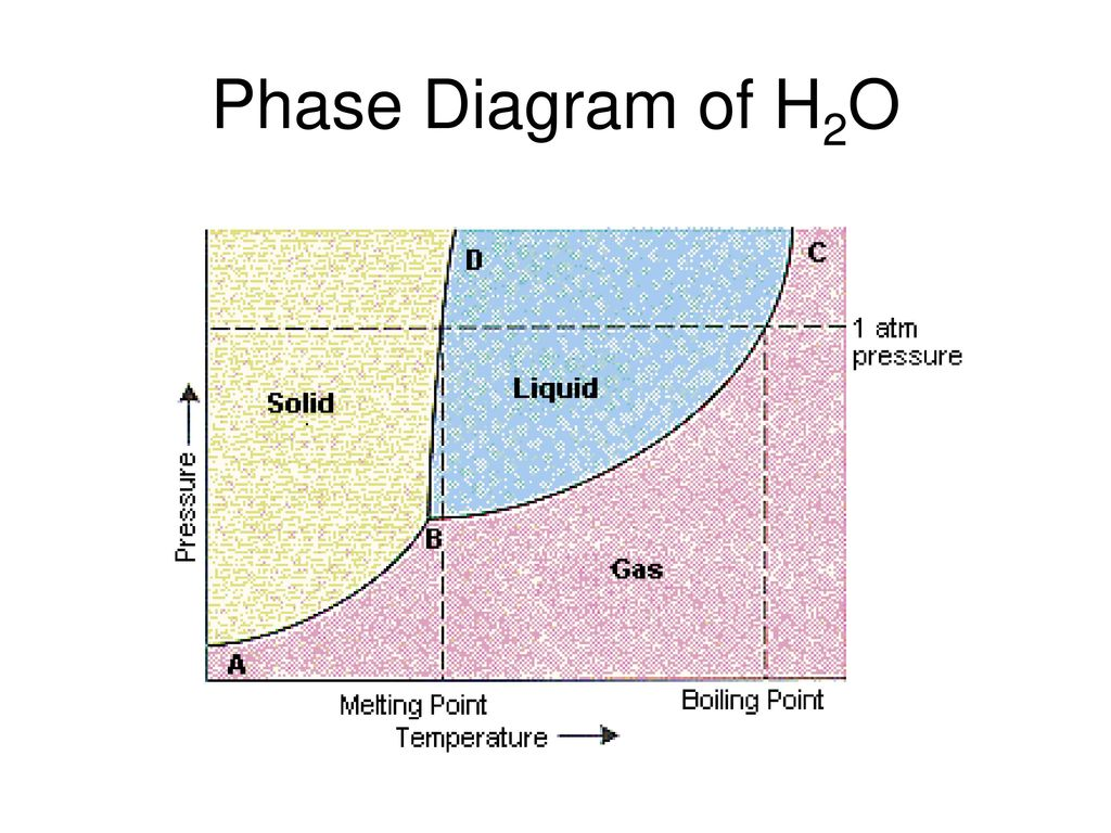 Phase diagrams ppt video online download 8 phase diagram of h2o pooptronica Choice Image