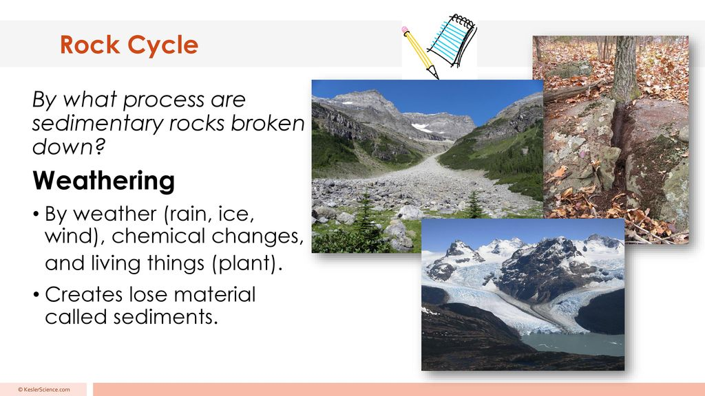 Rock Cycle Created By Kesler Science More 5e Lessons At