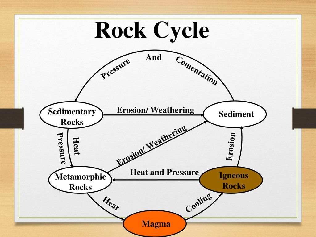 Earth materials continued ppt video online download 5 rock cycle pooptronica