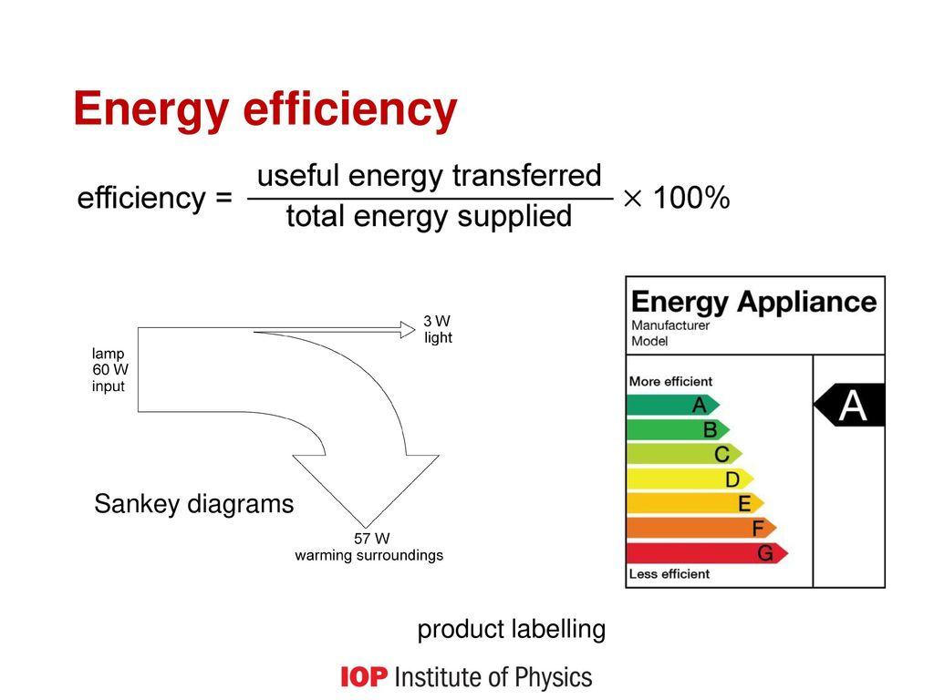 Sankey diagram worksheet ks3 images fractions into decimals worksheet energy energy resources ppt download energy efficiency sankey diagrams product labelling 12293982 sankey diagram worksheet ks3 images ccuart Choice Image