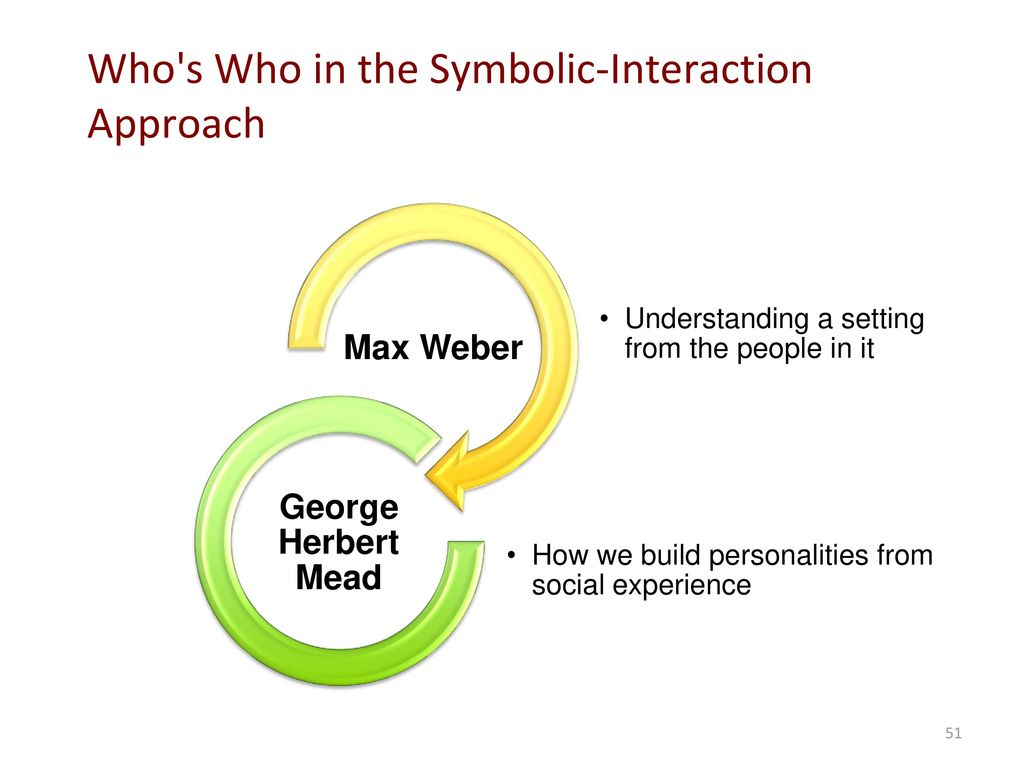 Sociology perspective and theory ppt download who s who in the symbolic interaction approach biocorpaavc Image collections