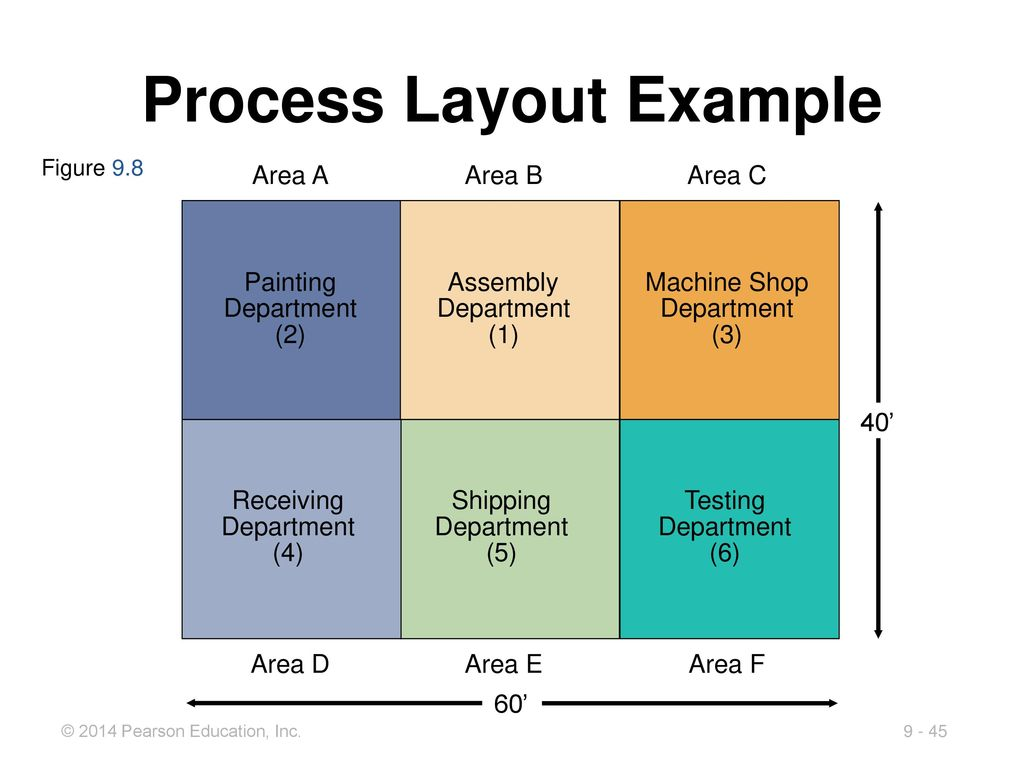 9 layout strategies powerpoint presentation to accompany for Machine shop layout software