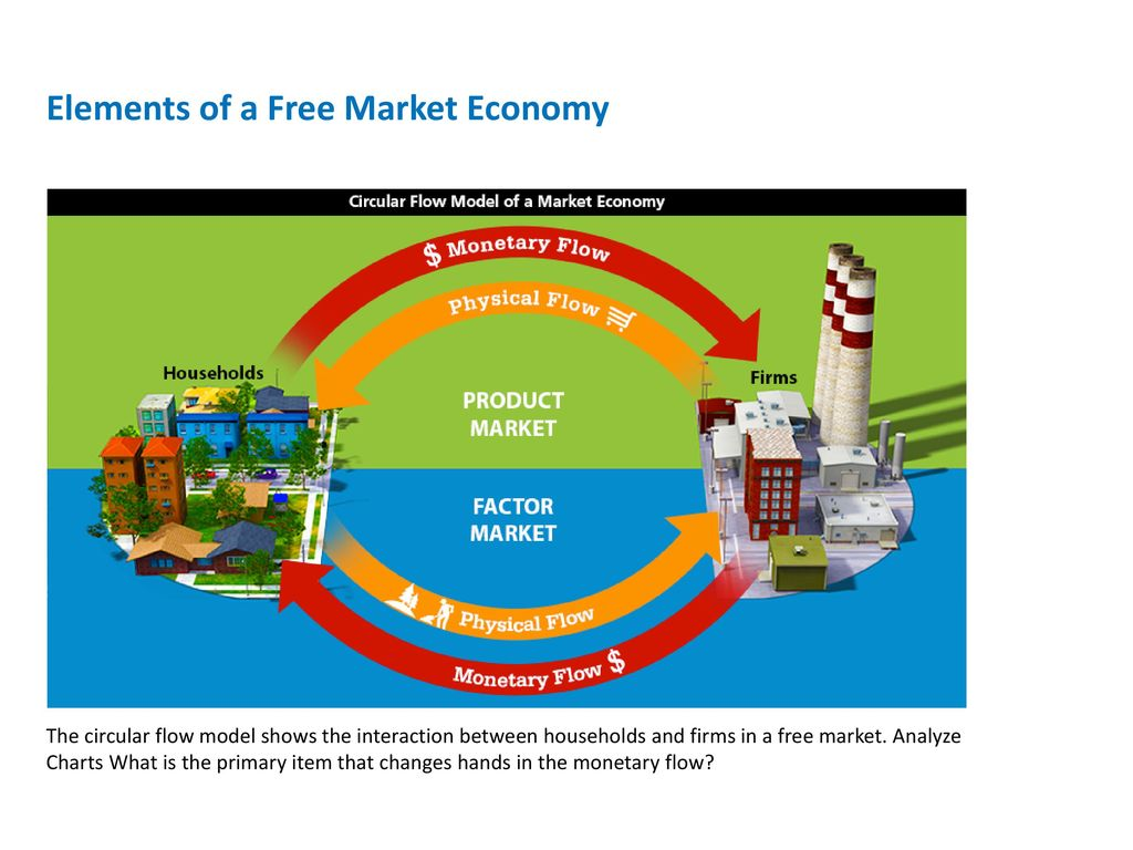 22 free markets ppt download 11 elements of a free market economy the circular flow model shows pooptronica Images