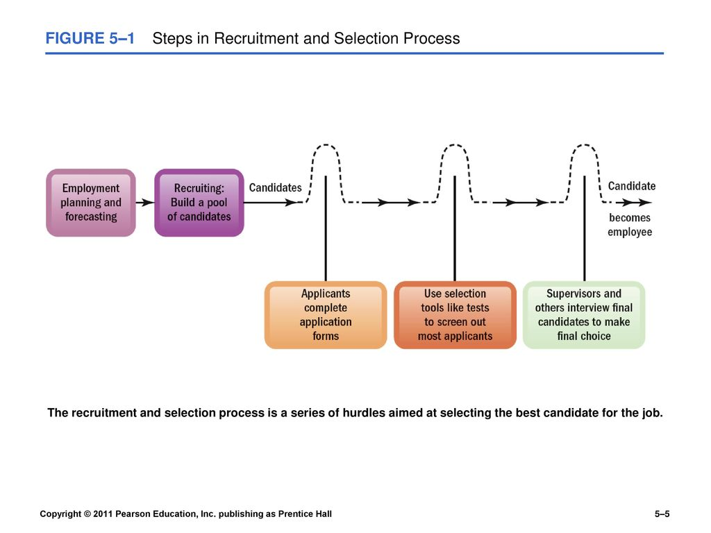recruitment and selection process definition