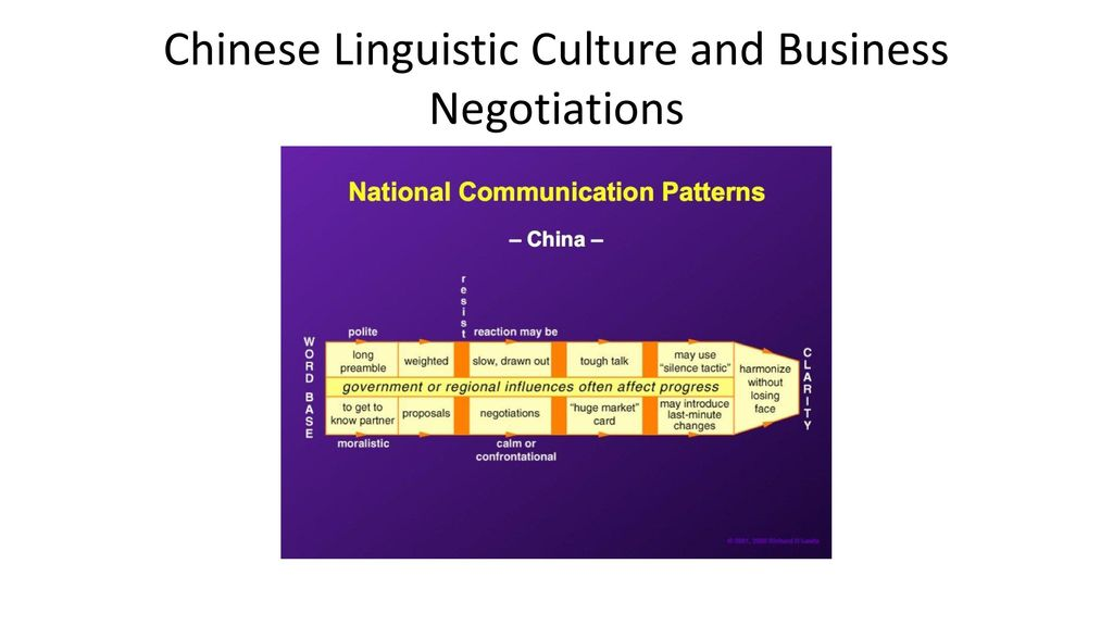 culture difference in business negotiation Identifying culture and leveraging cultural differences for negotiation agents guidance for negotiators in international business deals successful inter-cultural.