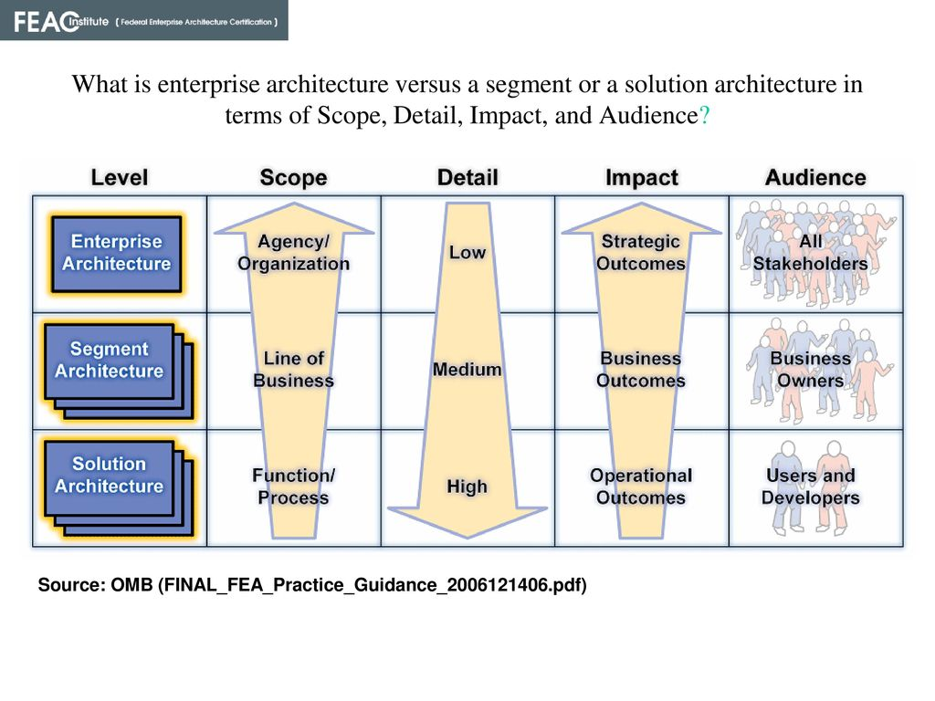 Academic program director california state university ppt video what is enterprise architecture versus a segment or a solution architecture in terms of scope 1betcityfo Images