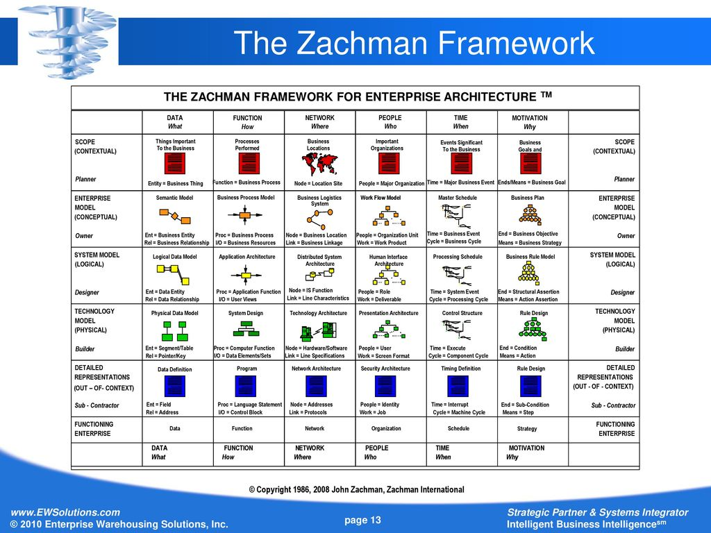Charmant Zachman Framework Vorlage Galerie - Entry Level Resume ...