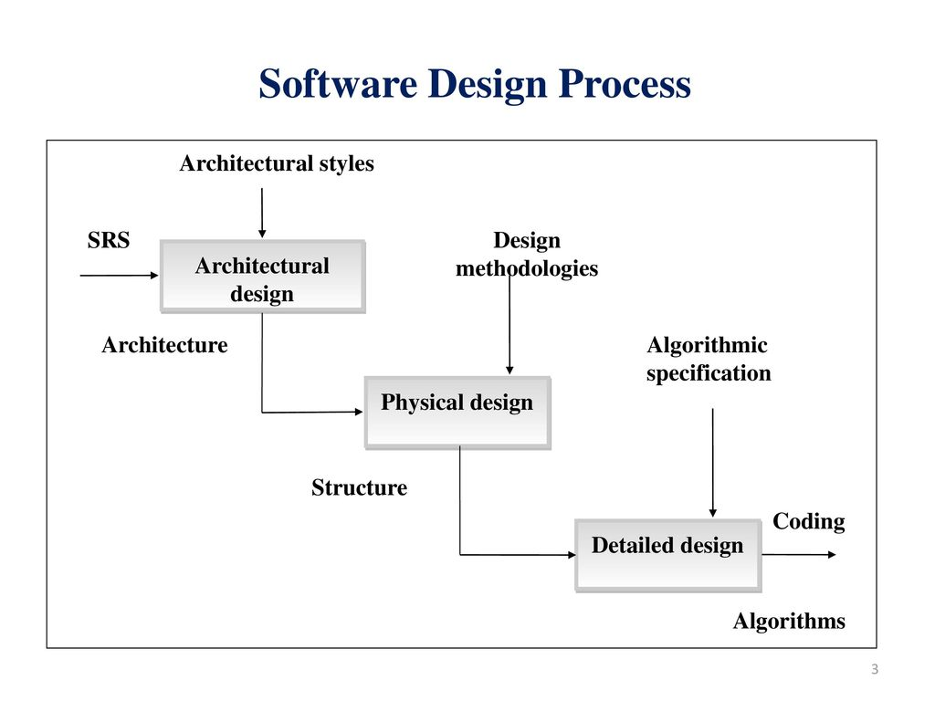 detailed design process and design specifications essay Detailed design is the phase where the design is refined and plans, specifications and estimates are created detailed design will include outputs such as 2d and 3d models, p & id's, cost build up estimates, procurement plans etc.