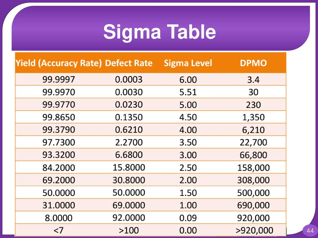 Assessment audits ppt video online download for Table 6 sigma