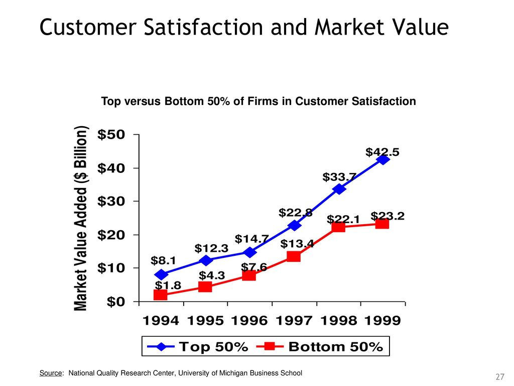 the relationship between customer satisfaction and And industry, between 40 and 80 percent of customer satisfaction and customer loyalty was accounted for by the relationship between employee attitudes and customer-related variables similarly, vilares and cohelo (2000) found that perceived employee satisfaction, perceived.
