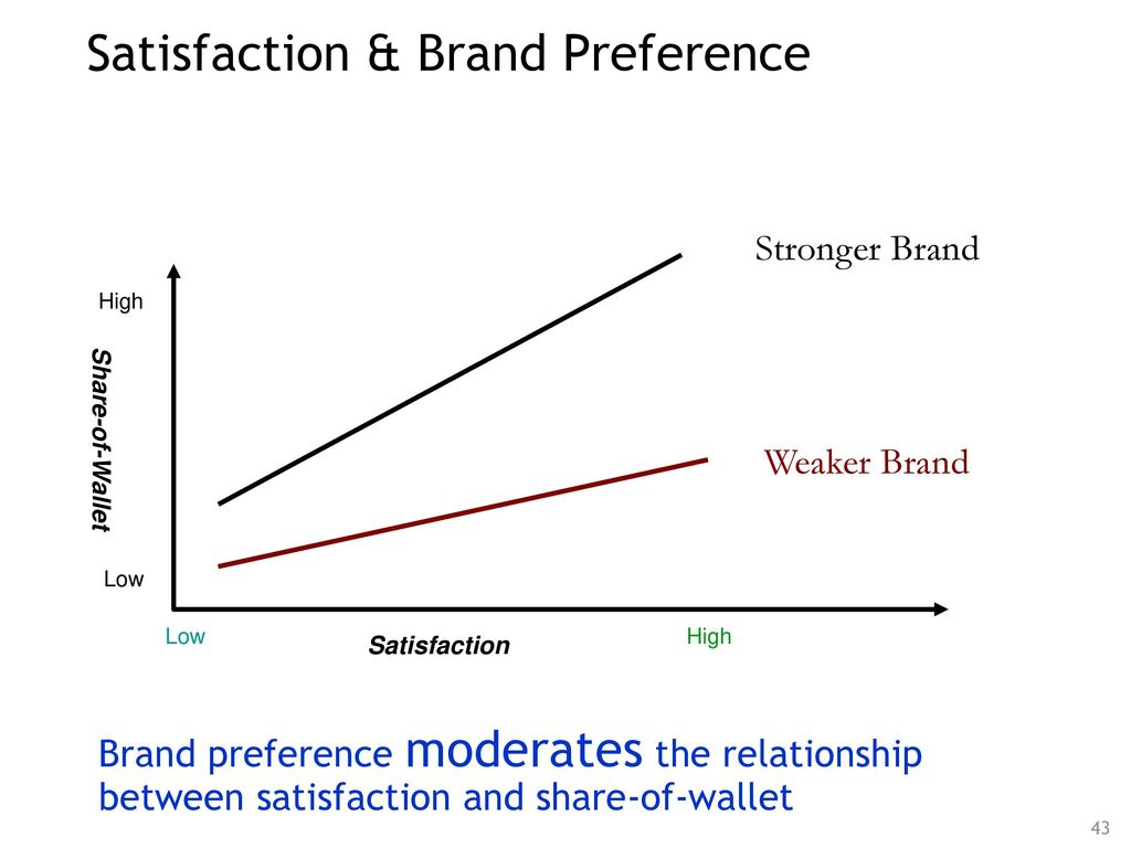 brand image and its effect on consumer purchasing Impact of brand image on consumer buying behaviour keywords: brand image,  consumer buying behaviour introduction brand image is the key driver of.