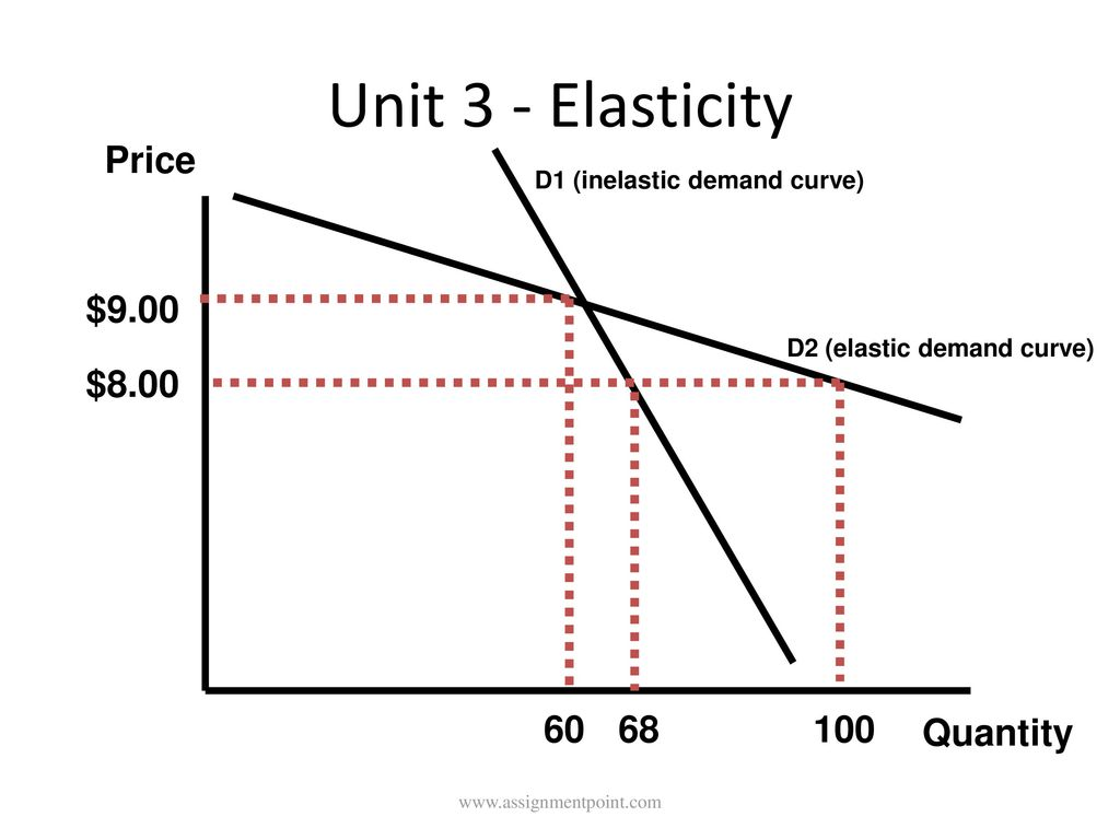 Lecture on price elasticity ppt video online download d1 inelastic demand curve d2 elastic demand curve pooptronica Choice Image