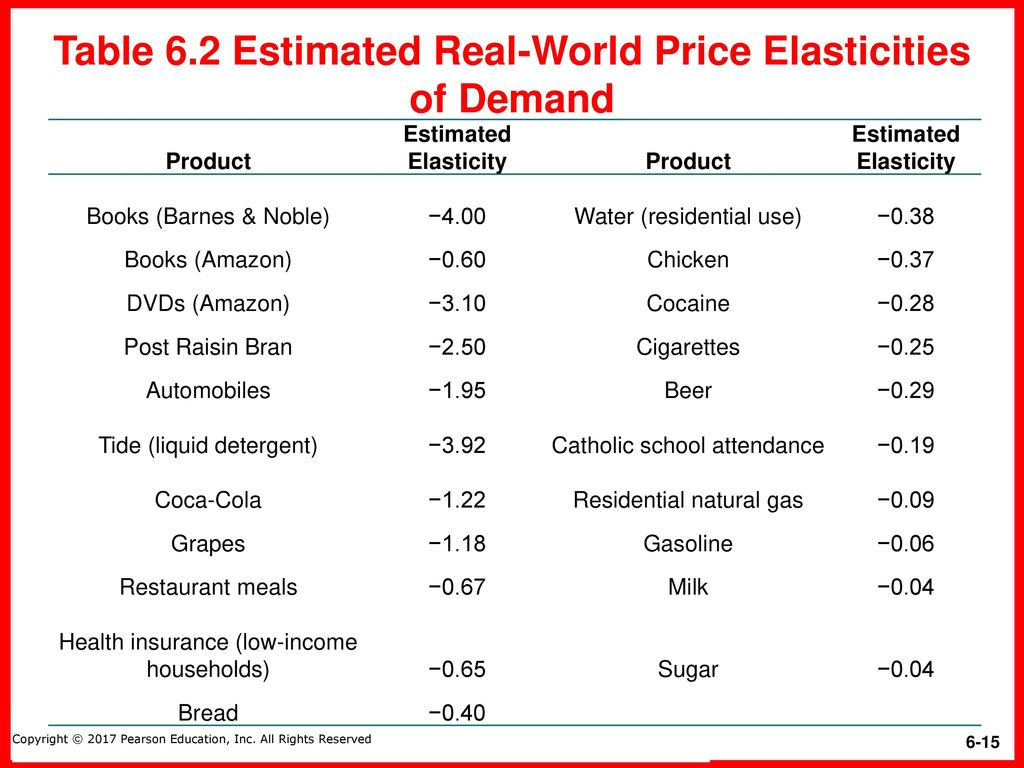 elasticity demand for insurance products Price elasticity of demand - ped price discrimination is a policy of charging consumers different prices for the same product if demand is elastic.