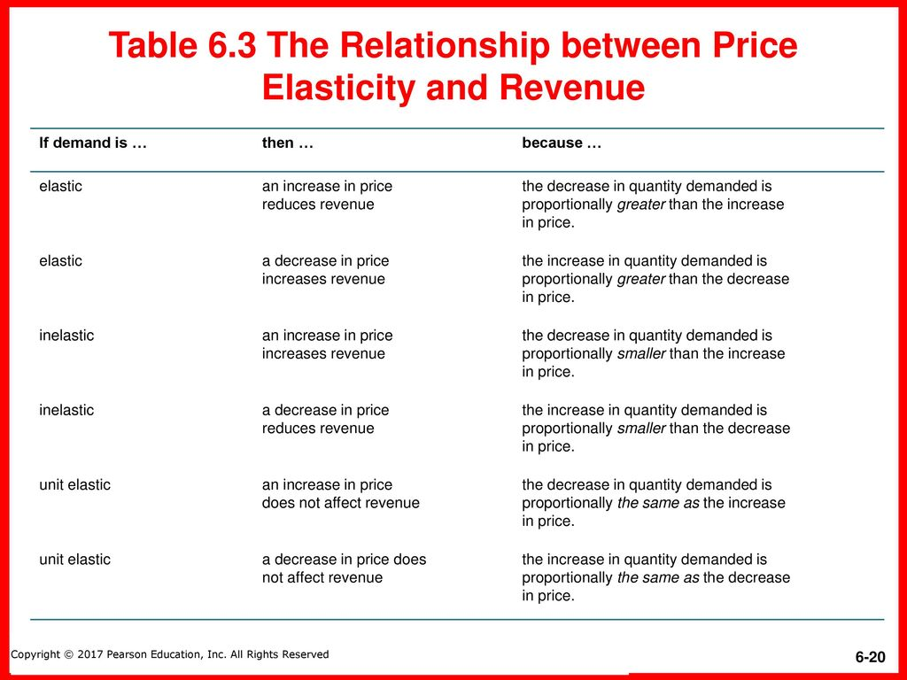 relationship between price and revenue