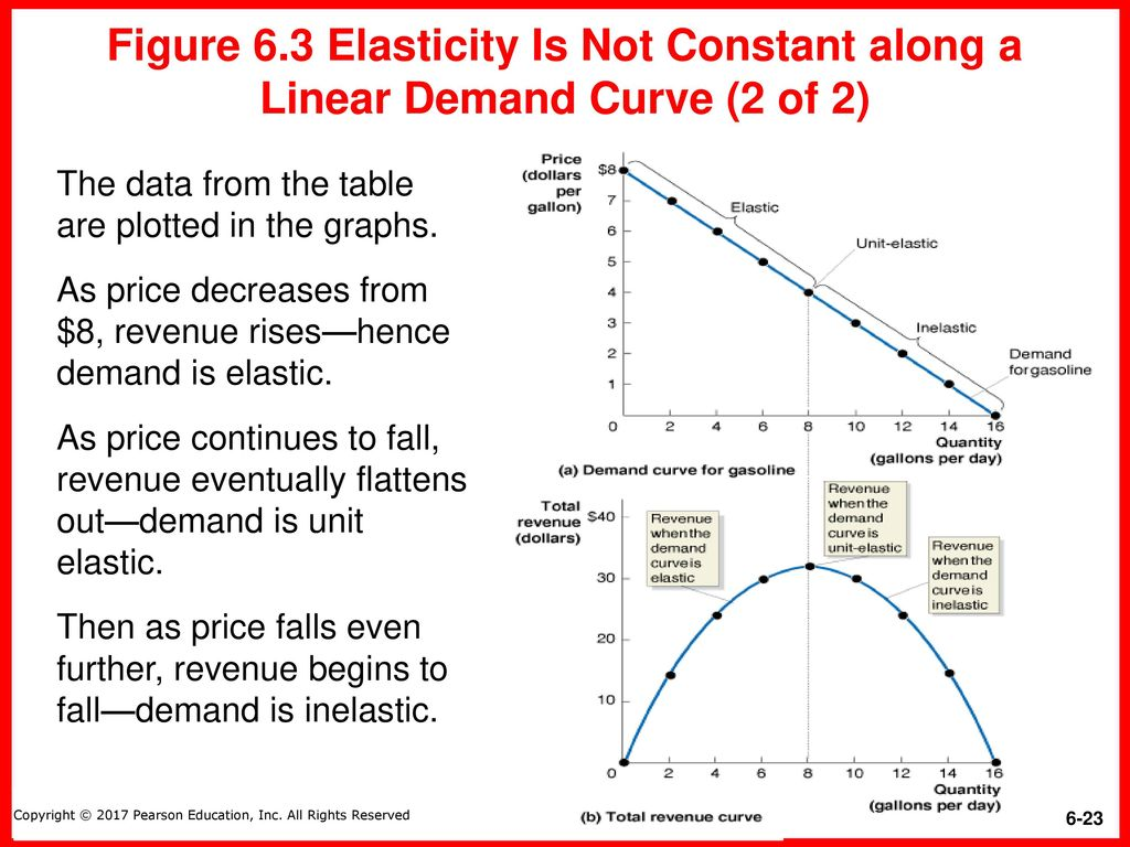 how to work out price elasticity of demand