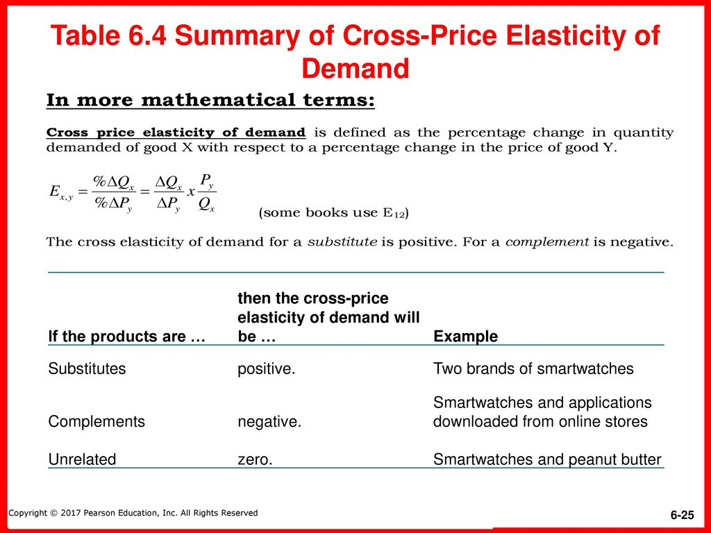 Summary Of Price Elasticity