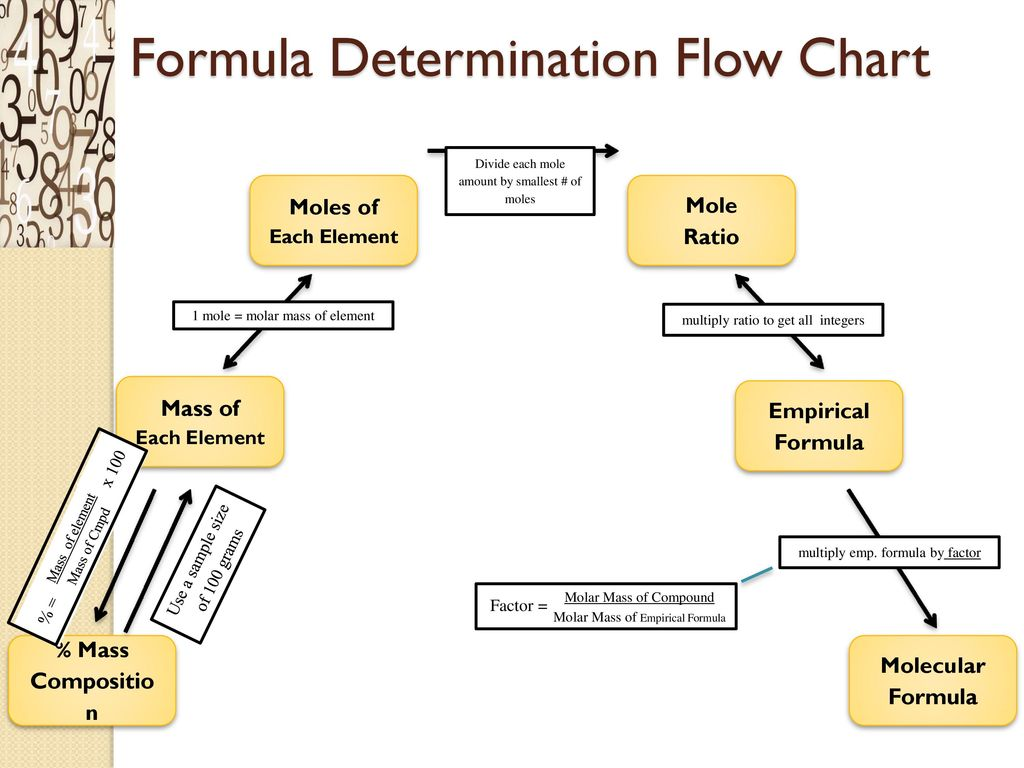 determination of a chemical formula The simplest types of chemical formulas are called compounds that share a chemical formula but have different to determine an empirical formula.
