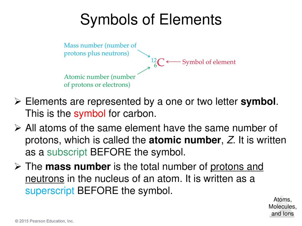 Chapter 2 atoms molecules and ions ppt video online download 22 symbols of elements biocorpaavc Gallery