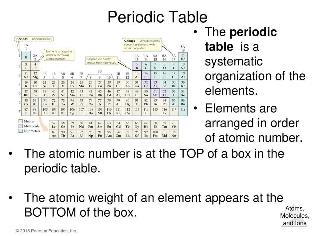 Chapter 2 atoms molecules and ions ppt download 28 periodic table gamestrikefo Images