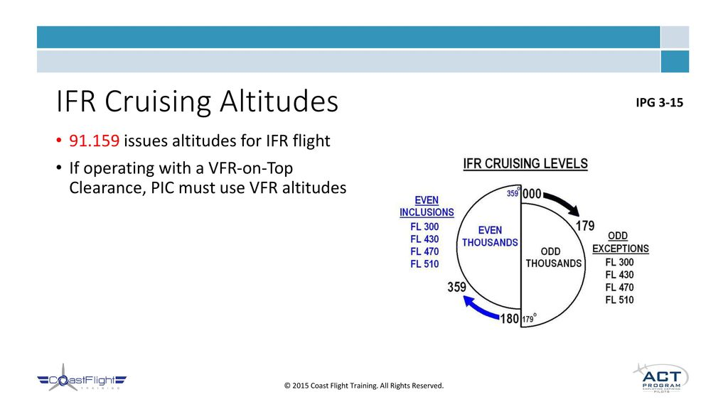how to read ifr charts