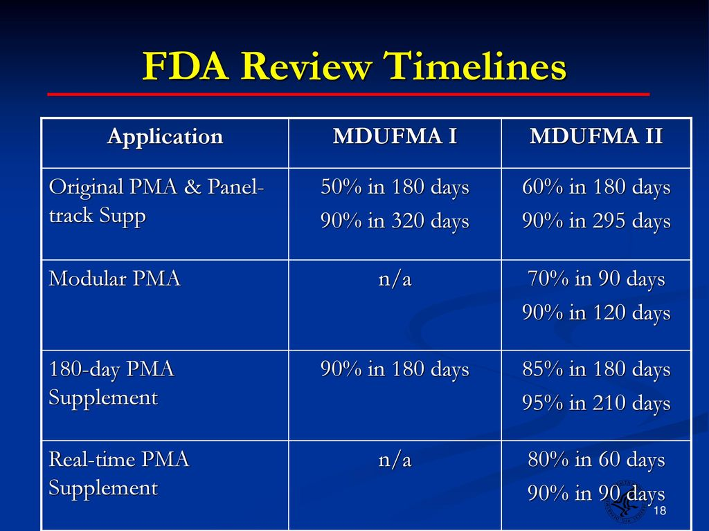 510(k) Submission Process - Food and Drug Administration