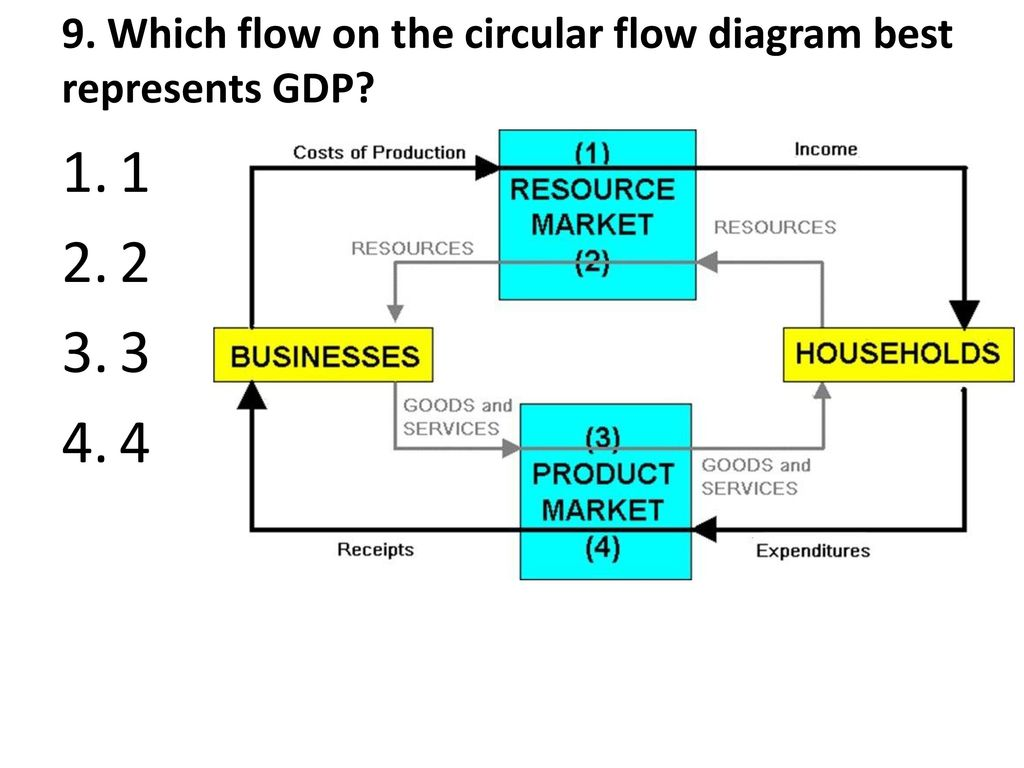7a measuring the economy gdp ppt download which flow on the circular flow diagram best represents gdp pooptronica