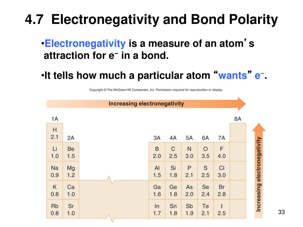 Electronegativity across the periodic table gallery periodic periodic table with polarity image collections periodic table images electronegativity across the periodic table image collections gamestrikefo Choice Image