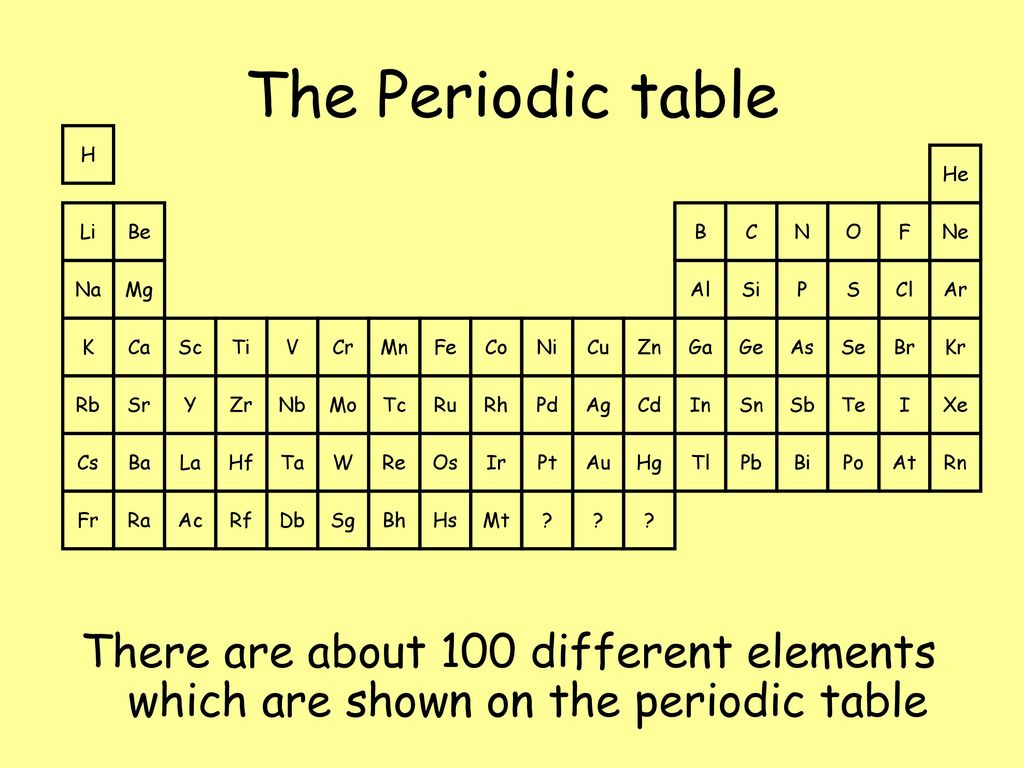 Atoms elements and the periodic table ppt download the periodic table h li na k rb cs fr biocorpaavc Choice Image