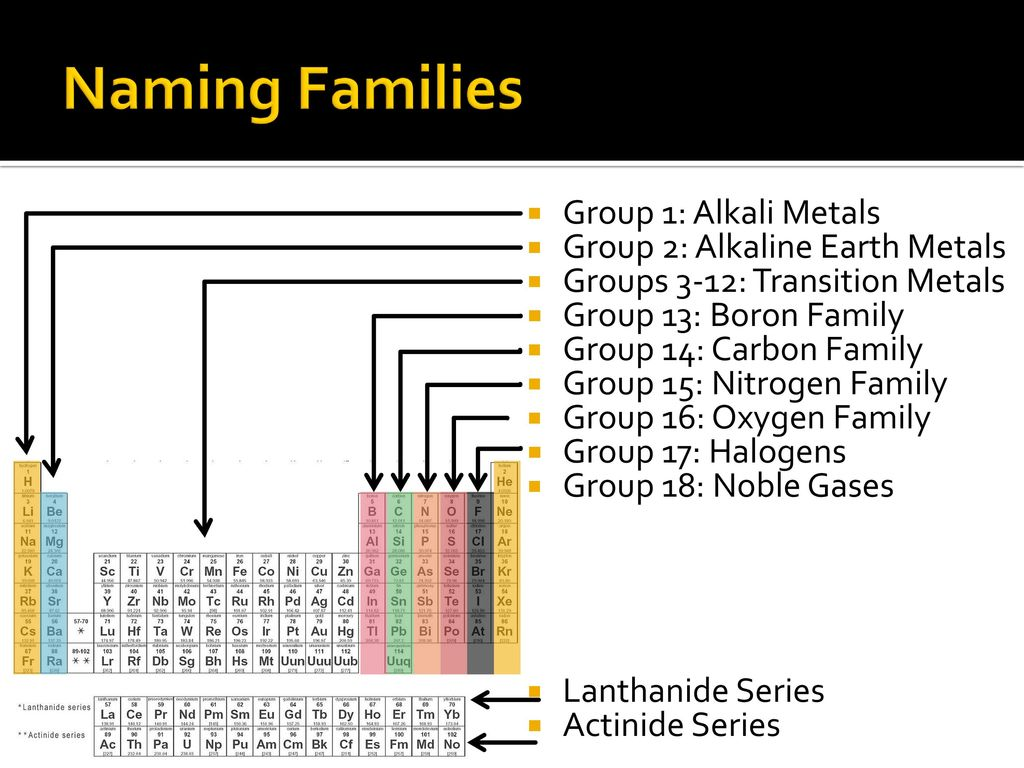 Periodic table oxygen family images periodic table images periodic table oxygen family image collections periodic table images periodic table oxygen family images periodic table gamestrikefo Images