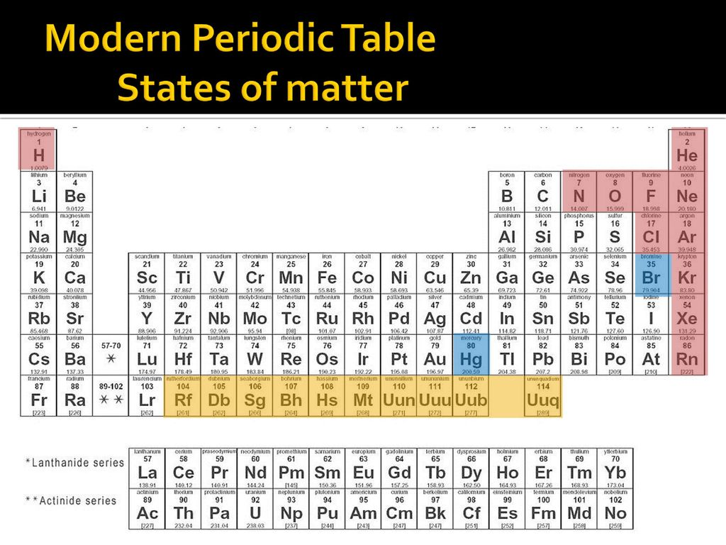Periodic table ppt download 8 modern periodic table states of matter gamestrikefo Image collections