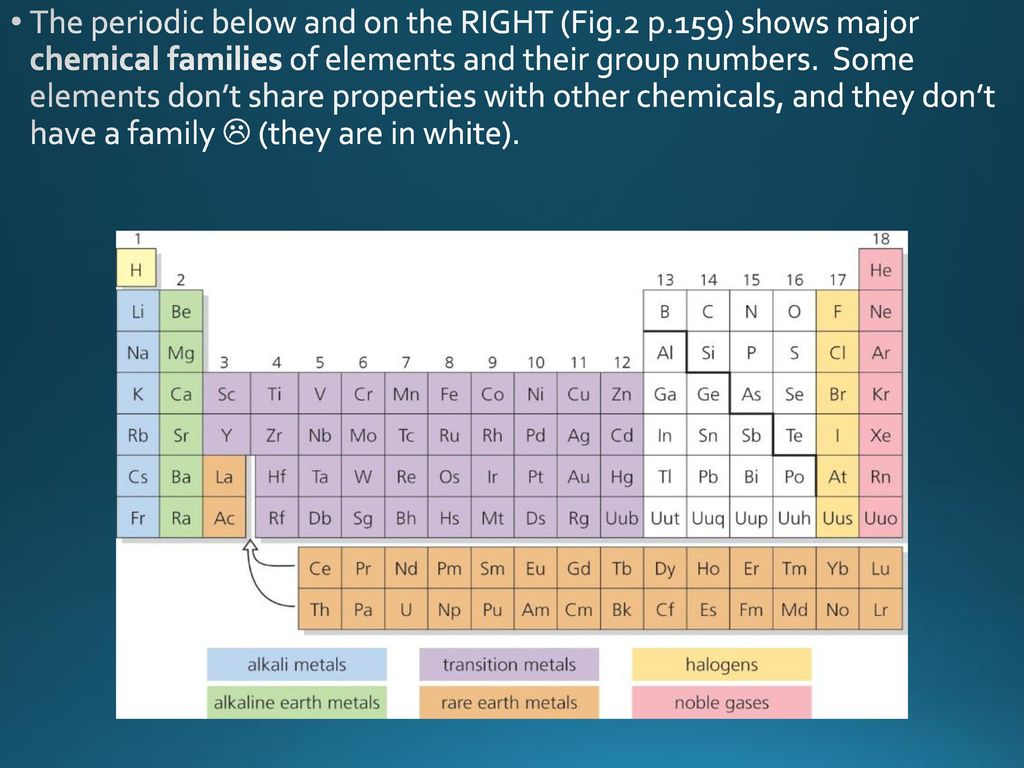 Periodic table chemical families images periodic table images what are the chemical families on the periodic table choice image where are the most reactive gamestrikefo Gallery