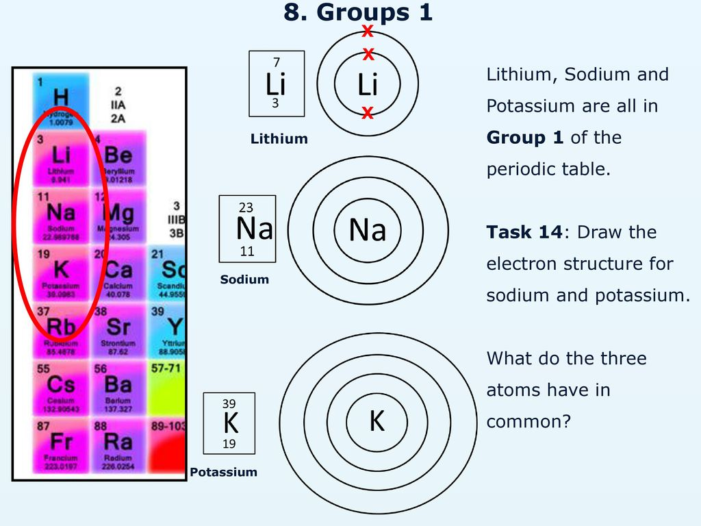 Li ne k o atomic structure mass number ppt video online download groups 1 lithium sodium and potassium are all in group 1 of the pooptronica Gallery
