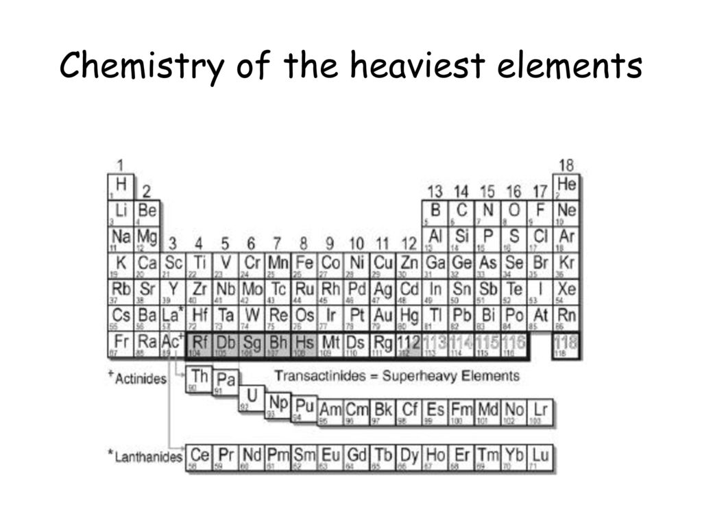 What is the 7th element on the periodic table images periodic what is the heaviest element on the periodic table image heaviest element on the periodic table gamestrikefo Image collections