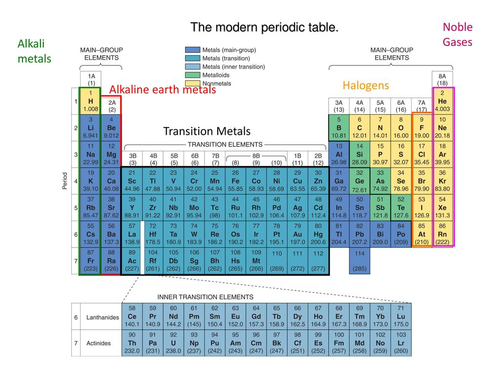 Modern periodic table download image collections periodic table periodic table xenon image collections periodic table images modern periodic table download gallery periodic table images gamestrikefo Image collections