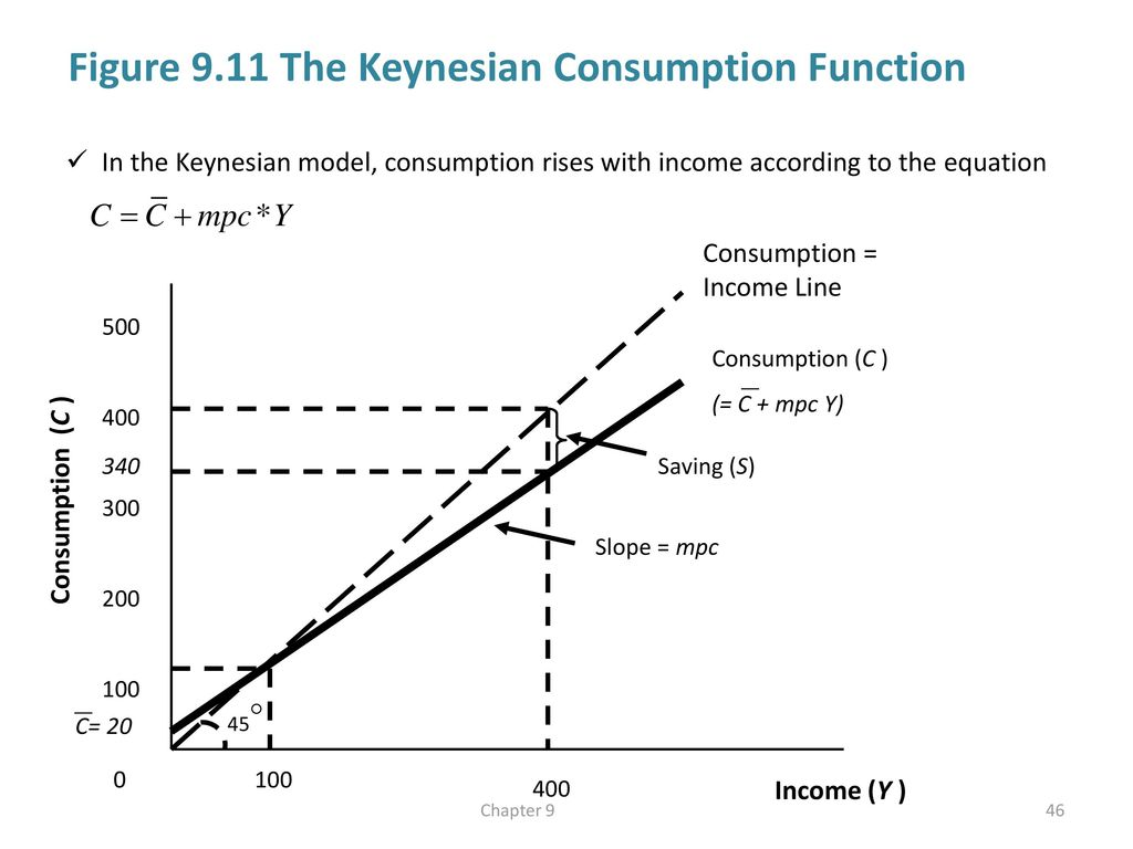 Aggregate demand and economic fluctuations ppt download figure 911 the keynesian consumption function pooptronica