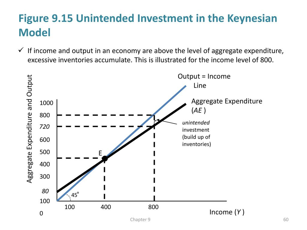 Aggregate demand and economic fluctuations ppt download figure 915 unintended investment in the keynesian model pooptronica