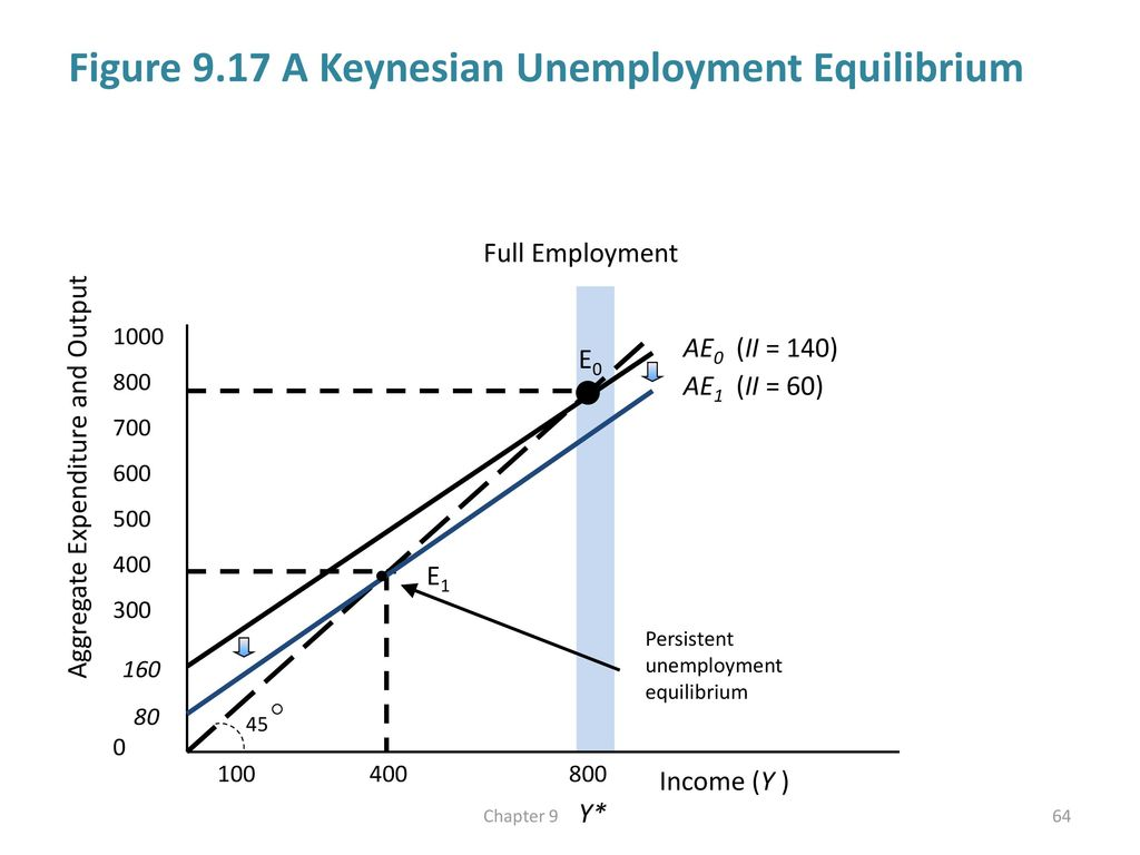 Aggregate demand and economic fluctuations ppt download figure 917 a keynesian unemployment equilibrium pooptronica