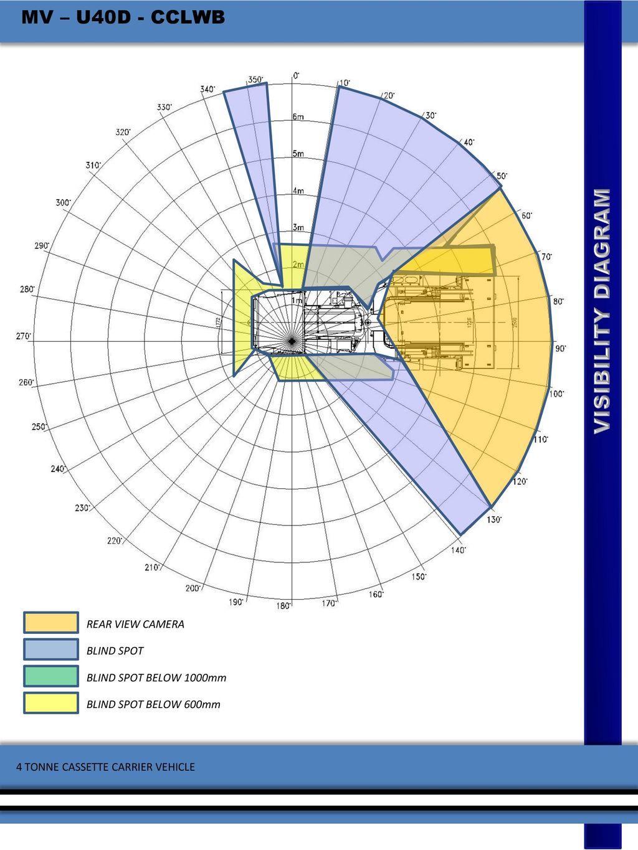 Uv Botswana Product Brochure 4 Tonne Utility Vehicle Range