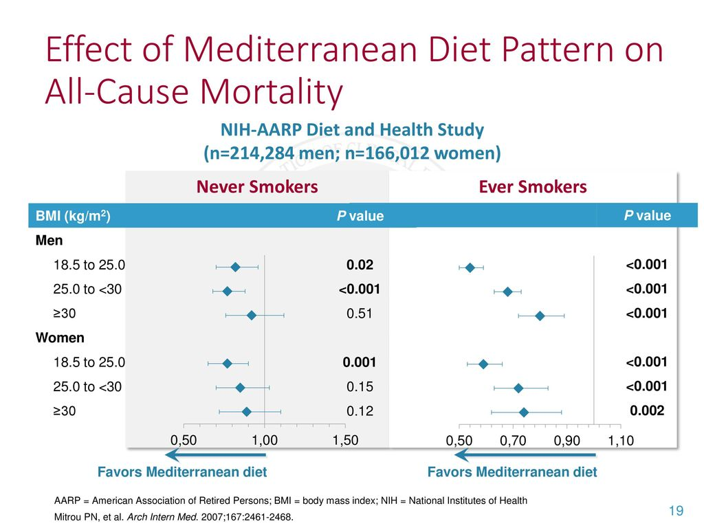 Benefits of Mediterranean diet