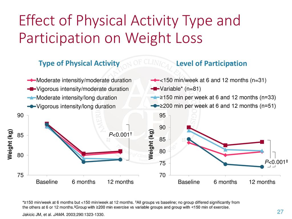 the effect of exercise Abstract the physiological response to exercise is dependent on the intensity, duration and frequency of the exercise as well as the.