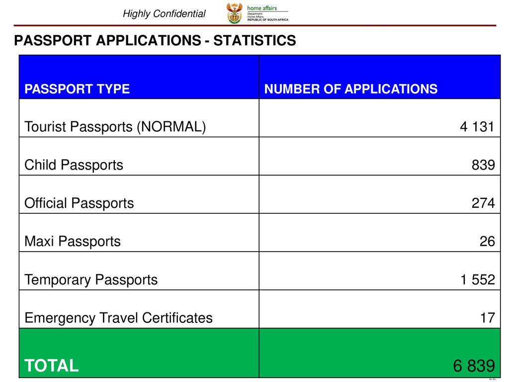 Home affairs portfolio committee presentation ppt download 22 passport applications statistics falaconquin