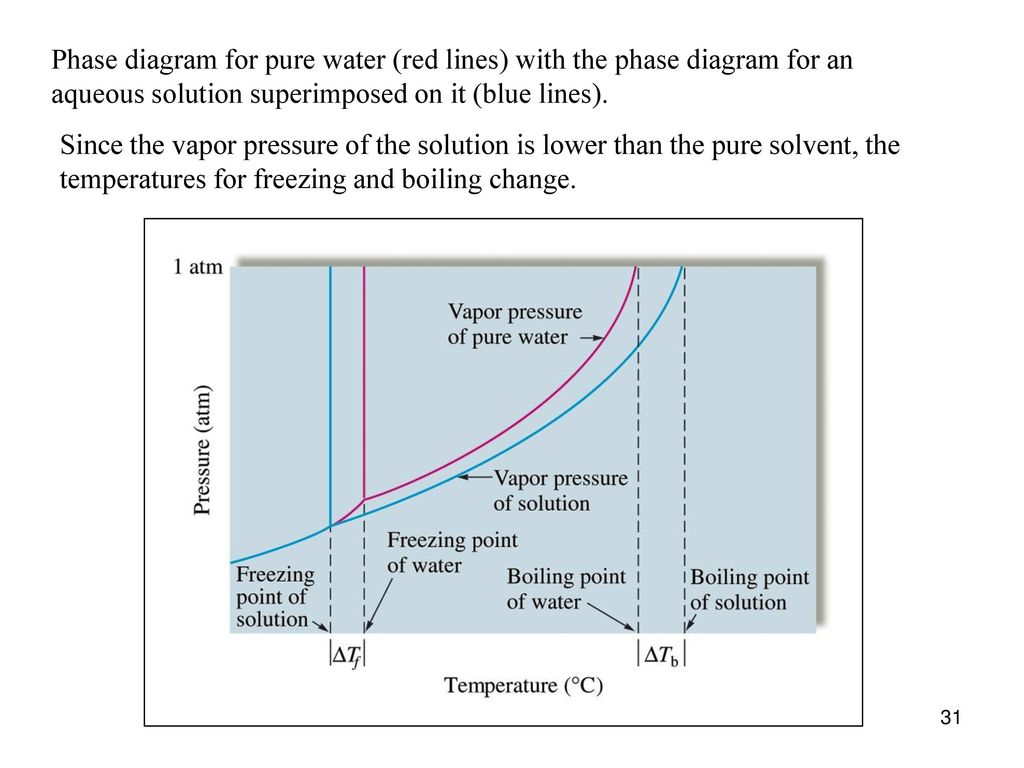 A solution is a homogeneous mixture of two or more substances 31 phase diagram for pure water pooptronica