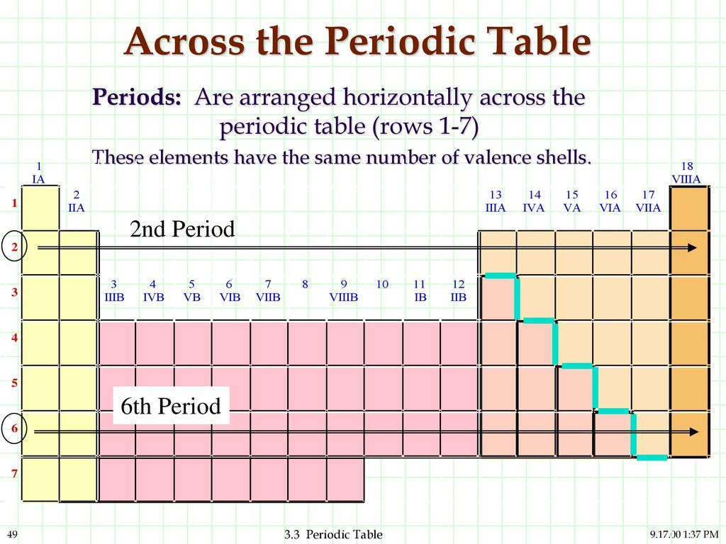 Atoms and elements and compounds are they related ppt download across the periodic table gamestrikefo Image collections